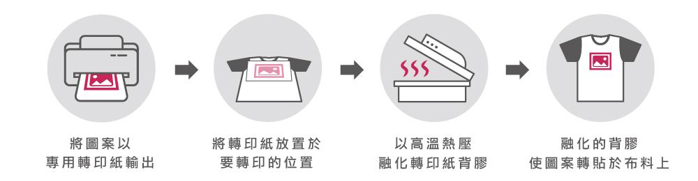 熱轉印原理,台灣創意家熱轉印,台灣創意家服飾,團體制服訂製,團體服客製化,MIT台灣工廠製造