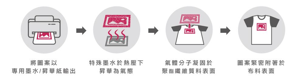 台灣創意家熱昇華滿版轉印,熱昇華原理,台灣創意家服飾,團體制服訂製,團體服客製化,MIT台灣工廠製造